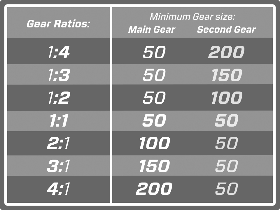 Gear ratios and minimum gear sizes