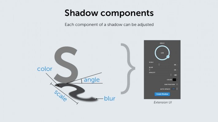 Shadow components