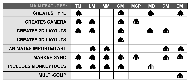 Circusmonkey Aescripts Aeplugins Free C4d Circuit Board Generator Pack From Remco The Pixel Lab Monkey Chart